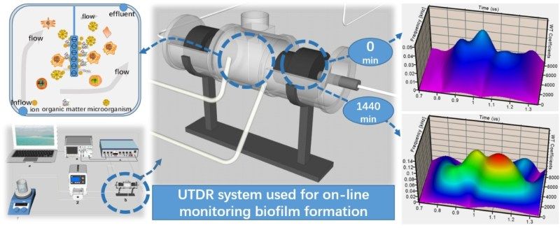 Wastewater biofilm initial formation process monitoring using ultrasonic reflectometry. Advances in Engineering
