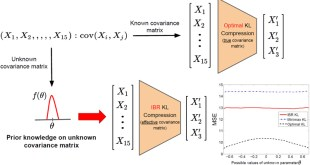 Intrinsically Bayesian robust Karhunen-Loève compression. Advances in Engineering