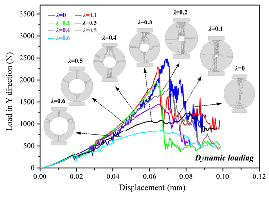 Numerical simulation of rock failure under static and dynamic loading by splitting test of circular ring, Advances in Engineering
