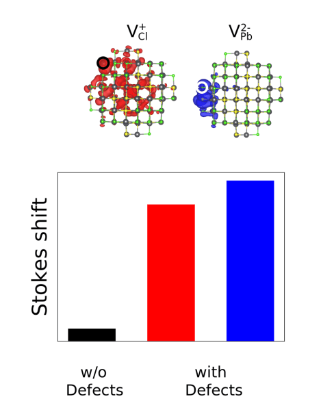 New look at Stokes shifts in PbS quantum dots might lead to improved optoelectronic performance - Advances in Engineering