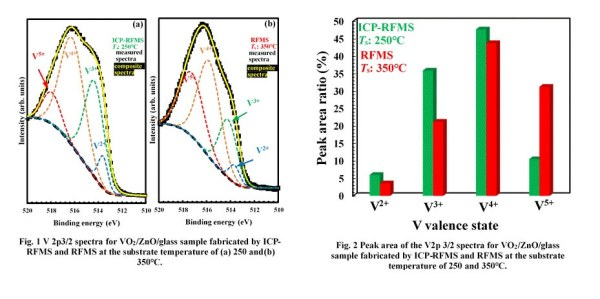 Low-temperature grown phase transition vanadium dioxide energy savings - Advances Engineering