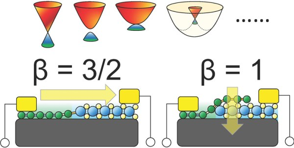 SUTD Scientists Solve a Long-standing Theoretical Problem in 2D Material Electronics - Advances Engineering