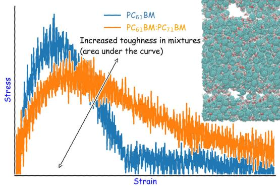 Molecular mixtures as a pathway to enhance the electronic and mechanical properties of organic films - Advanced Engineering