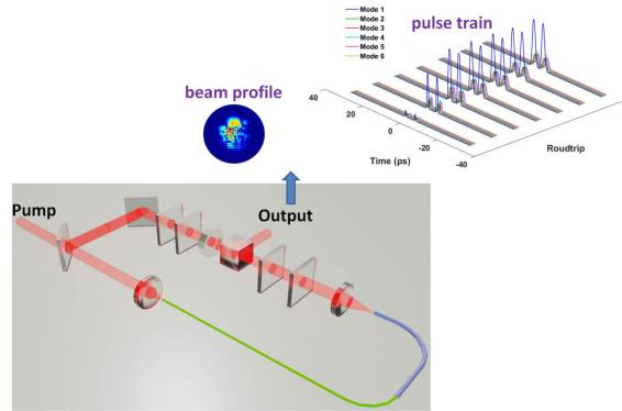 Spatiotemporal soliton molecule in multimode fiber lasers-Advances in Engineering