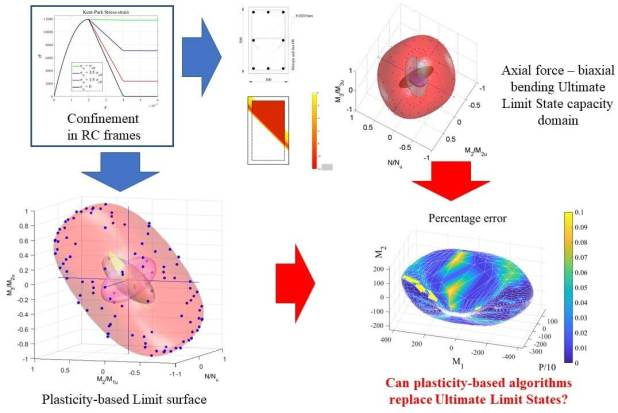Capacity of reinforced concrete sections: can limit analysis replace ultimate limit states? - Advanced Engineering