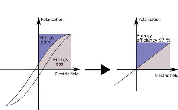 Unblocking bottleneck for high temperature electronics development - Advanced Engineering