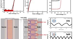 Advancing thin-film transistors and display circuits, Advances in Engineering