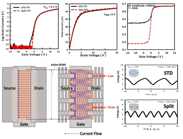Advancing thin-film transistors and display circuits, Advances in Engineering