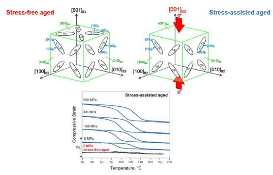 Stress-assisted aging results two-way shape memory effect in NiTiHfPd alloys - Advances in Engineering