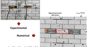 The interdisciplinary role of dilatancy in the unifying approach for the interpretation of direct shear tests of masonry - Advances in Engineering