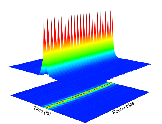 A simple method reveals temporal and spectral dynamics of ultrafast pulses - Advances in Engineering