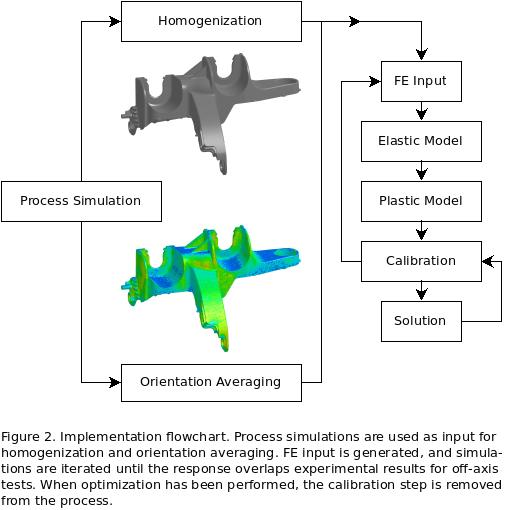 Considering the fibre-orientation of reinforced polymers in structural simulations - Advances in Engineering