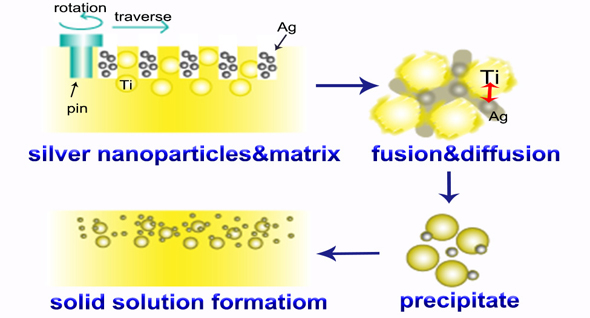 A Noble Biomaterial: TC4/Ag Metal Matrix Nanocomposites Modified by Friction Stir Processing - Advances in Engineering