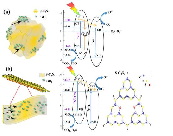 Unique bar-like sulfur-doped C3N4 /TiO2 nanocomposite - Advanced Engineering
