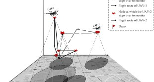A vehicle routing problem arising in unmanned aerial monitoring - Advances in Engineering
