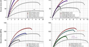 Hybridisation of short-fibre reinforcement in composites for injection moulding – ways to provide improvement in mechanical performance - Advances in Engineering