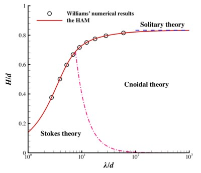 Limiting Stokes' wave of extreme height in arbitrary depth - Advances in Engineering