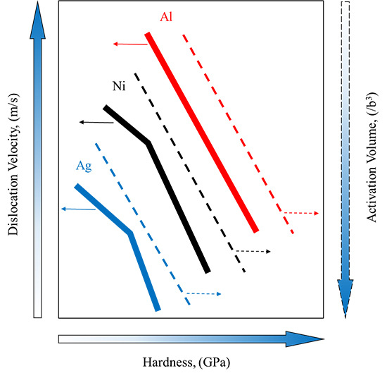 The Contribution of Dislocation Density and Velocity to the Strain Rate and Size Effect Using Transient Indentation Methods and Activation Volume Analysis - Advances in Engineering