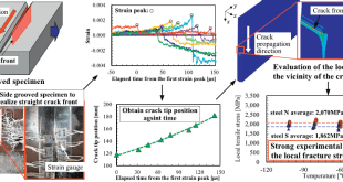 Local tensile stress as a fracture criterion for brittle crack propagation in steels - Advances in Engineering