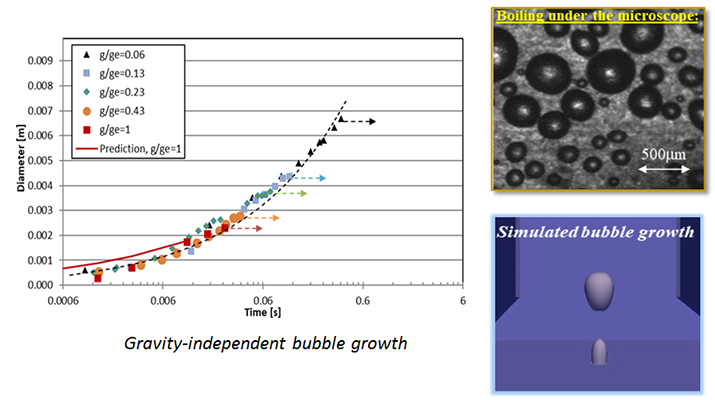 A kinetics-based universal model for single bubble growth and departure in nucleate pool boiling - Advances in Engineering