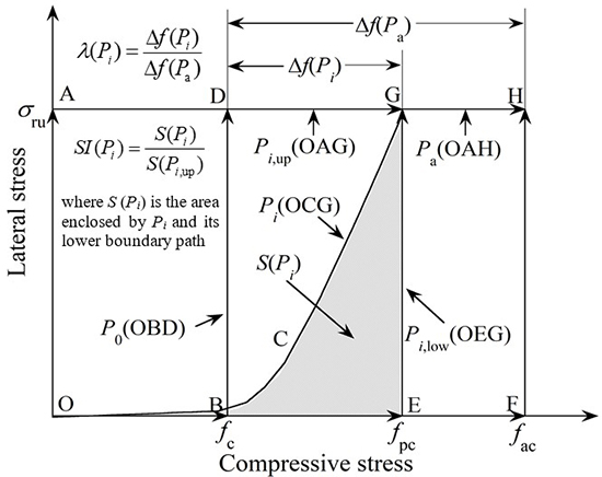Stress paths of confined concrete in axially loaded circular concrete-filled steel tube stub columns - Advances in Engineering