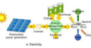 """Battery × Hydrogen"" for economically rational hydrogen production from solar energy - Advanced Engineering"