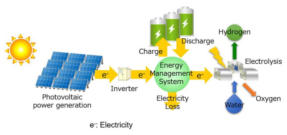 """Battery × Hydrogen"" for economically rational hydrogen production from solar energy - Advances in Engineering"