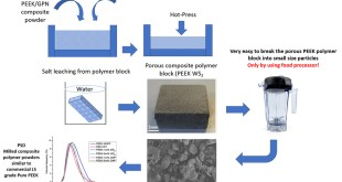 A new method to prepare composite powders customized for high temperature laser sintering - Advances in Engineering