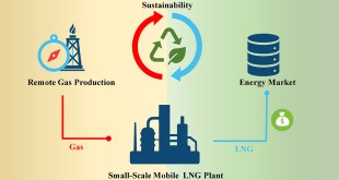 Small-Scale Mobile LNG Technology: Monetize the Remote Natural Gas Resources in a Sustainable Way - Advances in Engineering