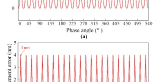 Development of a digital interpolation module for high-resolution sinusoidal encoders - Advances in Engineering