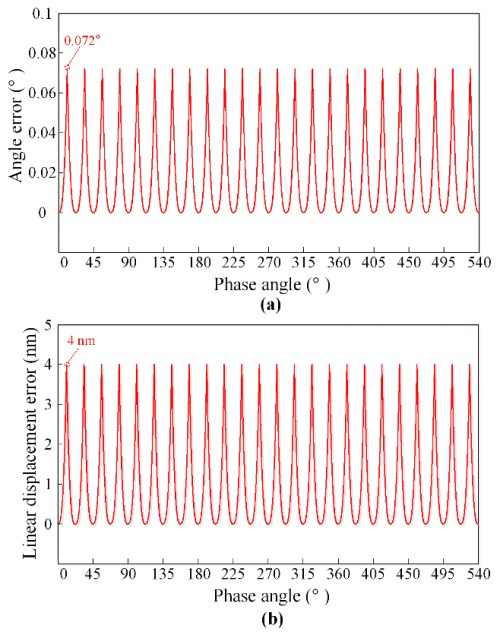 Development of a digital interpolation module for high-resolution sinusoidal encoders - Advances in Engineering