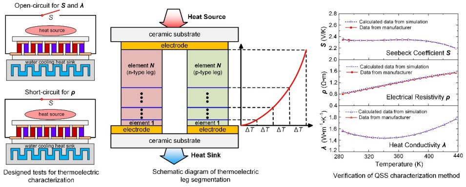 Road to advanced thermoelectric generators - Advances in Engineering