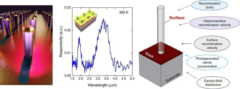 Room-Temperature Optical Sensing at MWIR Using Al2O3-Passivated InAsSb Nanowires - Advances in Engineering