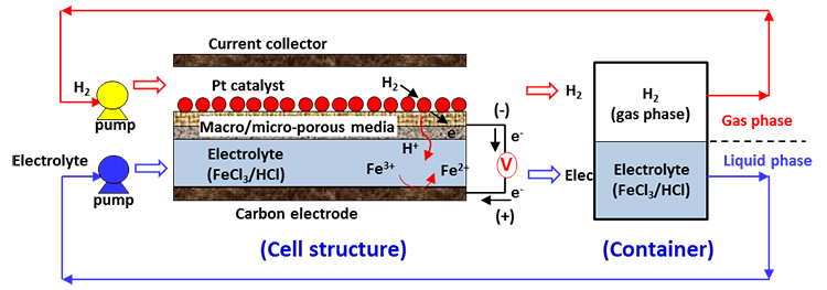Membrane-Less Hydrogen Iron Redox Flow Battery - Advances in Engineering