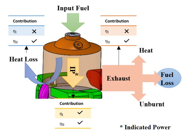 Gaseous fuels variation effects on first and second law analyses of a small direct injection engine for micro-CHP systems - Advances in Engineering
