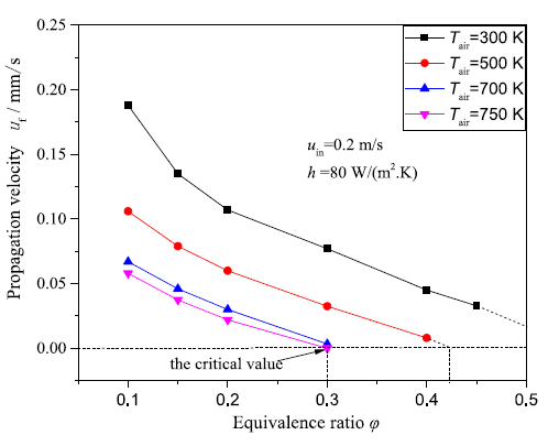 Influence of preheated air temperature on flame propagation velocity. (Credit:  Energy, 170, 1279-1288.(2019) - Advances in Engineering