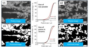 Image analysis of the porous yttria-stabilized zirconia (YSZ) structure for a lanthanum ferrite-impregnated solid oxide fuel cell (SOFC) electrode - Advances in Engineering