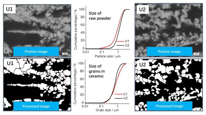 Image analysis of   porous yttria-stabilized zirconia (YSZ) structure for a lanthanum ferrite-impregnated solid oxide fuel cell  electrode - Advances in Engineering