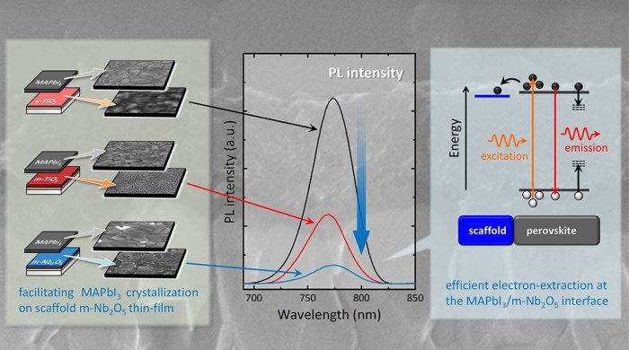Sol-gel processed niobium oxide thin film suitable for a scaffold layer of perovskite solar cells - Advances in Engineering