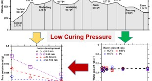 Microstructure characterization of Portland cement pastes influenced by lower curing pressures - Advances in Engineering
