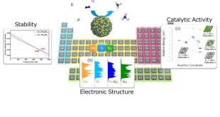 Pseudo-Technetium by Modern Alchemy - Advances Engineering