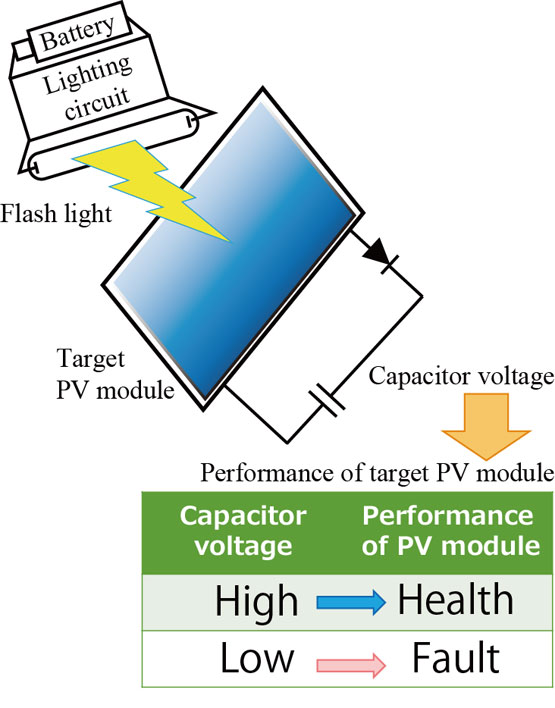 novel degradation diagnosis method for photovoltaic module-Advances in Engineering