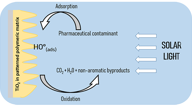 Optimization of nanostructured composite films for the photooxidation of Ibuprofen and other pharmaceutical contaminants - Advances in Engineering