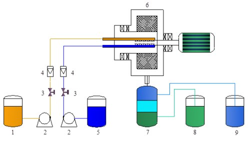 Impure ions removal from multicomponent leach solution of nickel sulfide concentrates by solvent extraction in impinging stream rotating packed bed - Advances in Engineering