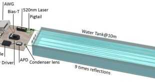 100 m/500 Mbps Underwater Optical Wireless Communication Using an NRZ-OOK Modulated 520 nm Laser Diode - Advances in Engineering