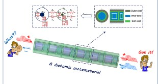 """A wide """"one-way"""" street for elastic wave - Advances in Engineering"""