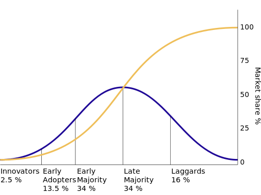 The diffusion of innovations according to Rogers. With successive groups of consumers adopting the new technology (shown in blue), its market share (yellow) will eventually reach the saturation level. In mathematics, the yellow curve is known as the logistic function. The curve is broken into sections of adopters. (Wikipedia)