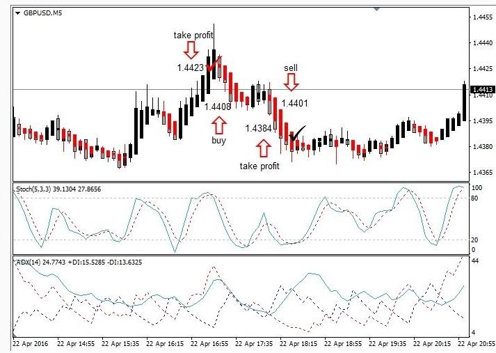 Free Forex Trading Strategies