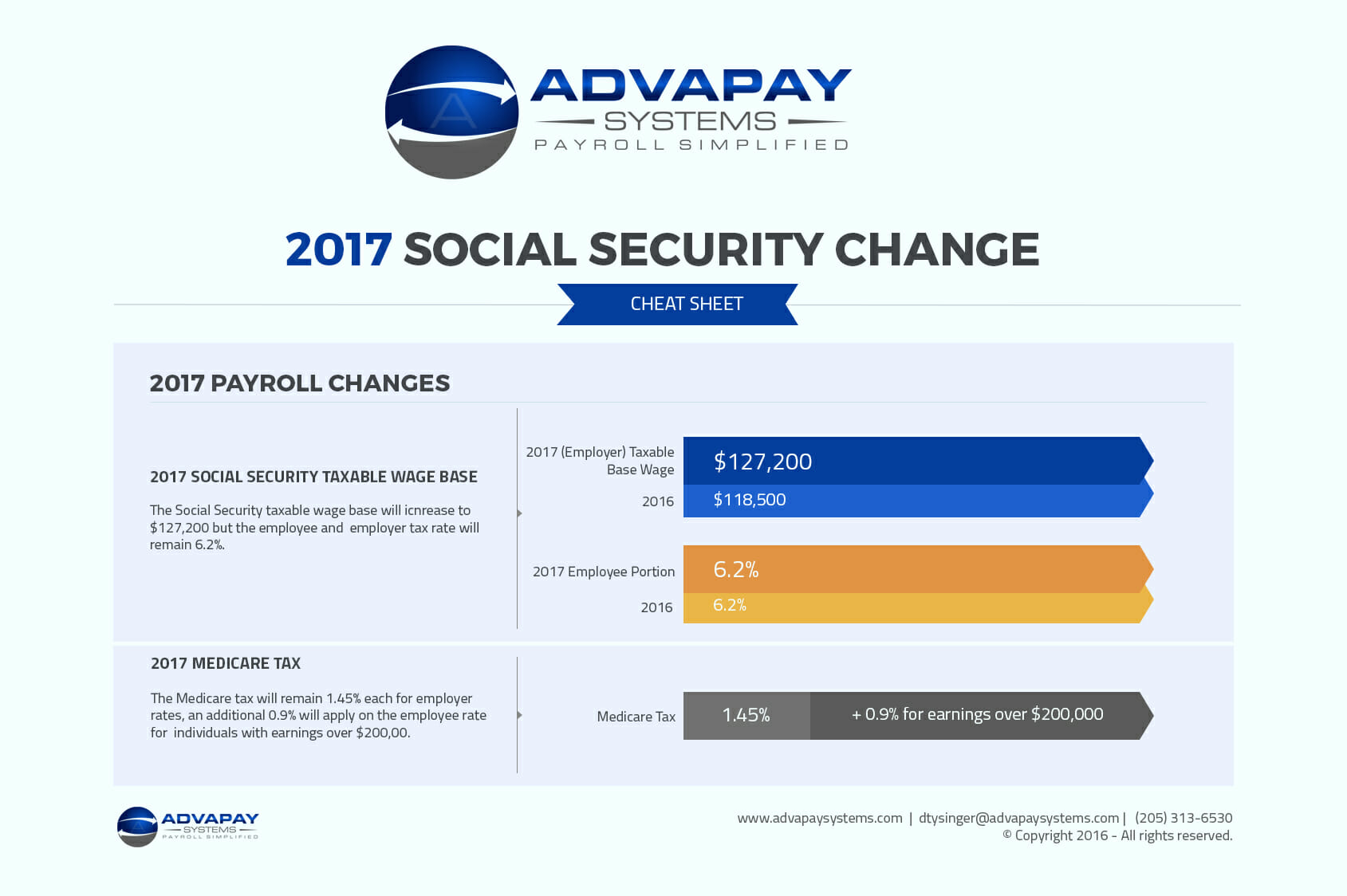 Social Security Taxable Wage Base
