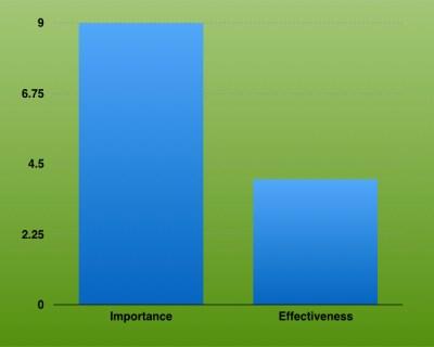 """Sales Enablement Gap is """"Massive"""""""